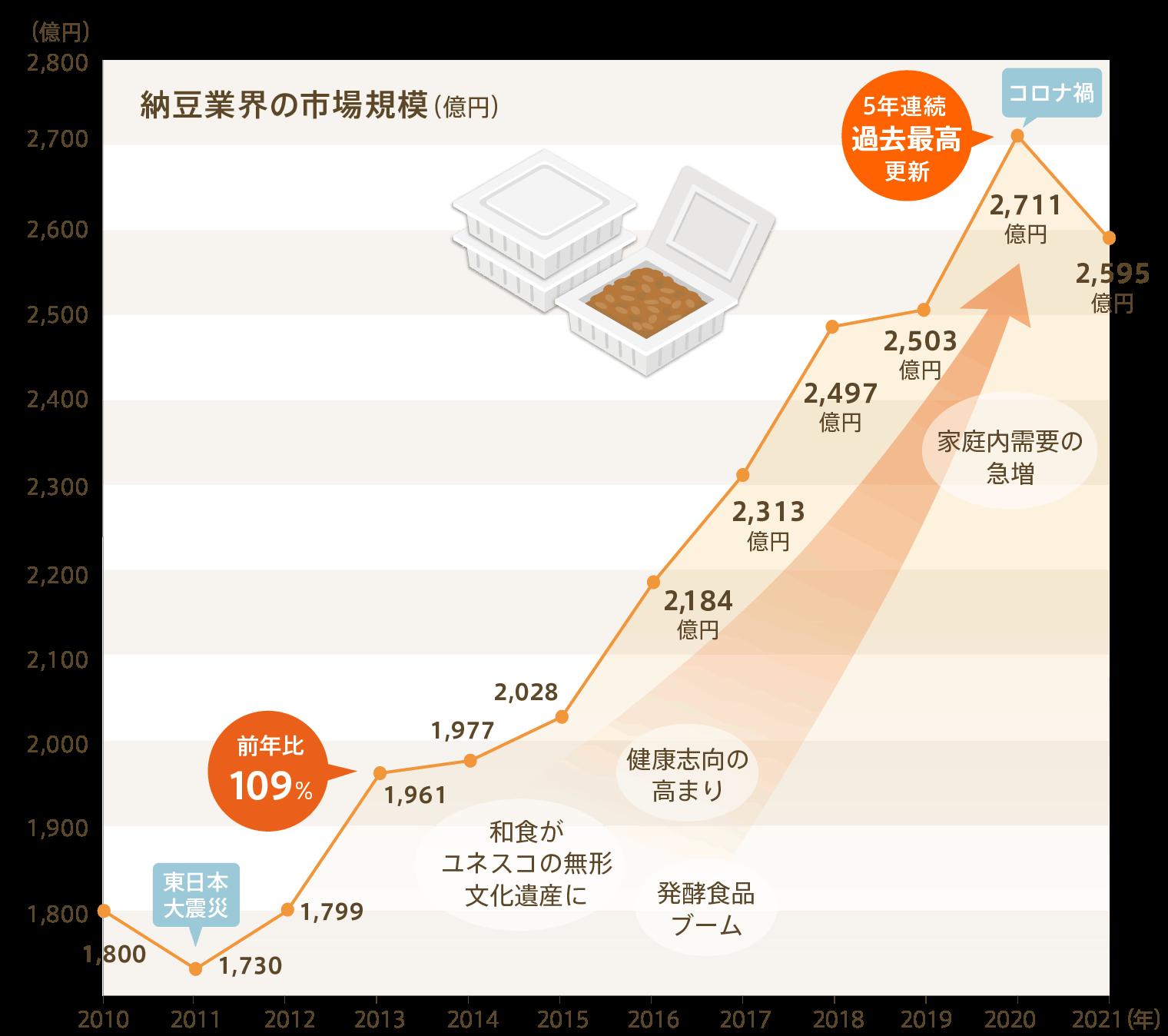納豆業界の市場規模